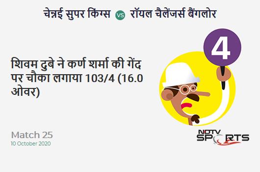 CSK vs RCB: Match 25: Shivam Dube hits Karn Sharma for a 4! Royal Challengers Bangalore 103/4 (16.0 Ov). CRR: 6.43