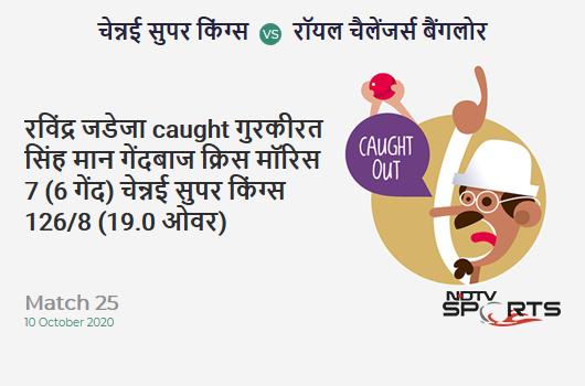 CSK vs RCB: Match 25: WICKET! Ravindra Jadeja c Gurkeerat Singh Mann b Chris Morris 7 (6b, 1x4, 0x6). Chennai Super Kings 126/8 (19.0 Ov). Target: 170; RRR: 44.00