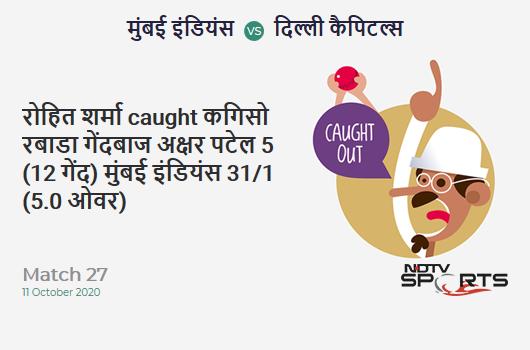 MI vs DC: Match 27: WICKET! Rohit Sharma c Kagiso Rabada b Axar Patel 5 (12b, 0x4, 0x6). Mumbai Indians 31/1 (5.0 Ov). Target: 163; RRR: 8.80