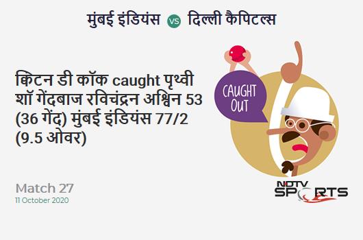 MI vs DC: Match 27: WICKET! Quinton de Kock c Prithvi Shaw b Ravichandran Ashwin 53 (36b, 4x4, 3x6). Mumbai Indians 77/2 (9.5 Ov). Target: 163; RRR: 8.46