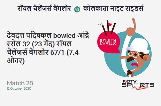 RCB vs KKR: Match 28: WICKET! Devdutt Padikkal b Andre Russell 32 (23b, 4x4, 1x6). Royal Challengers Bangalore 67/1 (7.4 Ov). CRR: 8.73