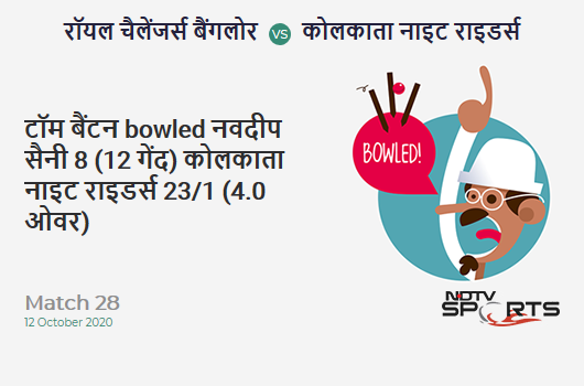 RCB vs KKR: Match 28: WICKET! Tom Banton b Navdeep Saini 8 (12b, 0x4, 0x6). Kolkata Knight Riders 23/1 (4.0 Ov). Target: 195; RRR: 10.75