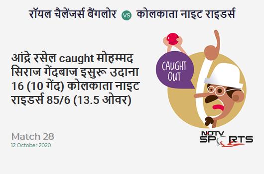 RCB vs KKR: Match 28: WICKET! Andre Russell c Mohammed Siraj b Isuru Udana 16 (10b, 2x4, 1x6). Kolkata Knight Riders 85/6 (13.5 Ov). Target: 195; RRR: 17.84