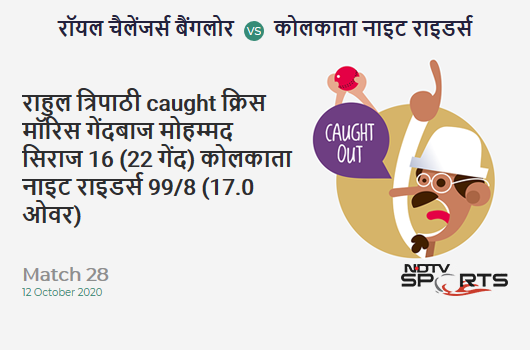 RCB vs KKR: Match 28: WICKET! Rahul Tripathi c Chris Morris b Mohammed Siraj 16 (22b, 1x4, 0x6). Kolkata Knight Riders 99/8 (17.0 Ov). Target: 195; RRR: 32.00