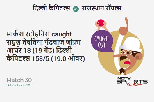 DC vs RR: Match 30: WICKET! Marcus Stoinis c Rahul Tewatia b Jofra Archer 18 (19b, 1x4, 0x6). Delhi Capitals 153/5 (19.0 Ov). CRR: 8.05