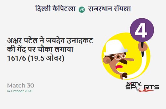 DC vs RR: Match 30: Axar Patel hits Jaydev Unadkat for a 4! Delhi Capitals 161/6 (19.5 Ov). CRR: 8.11