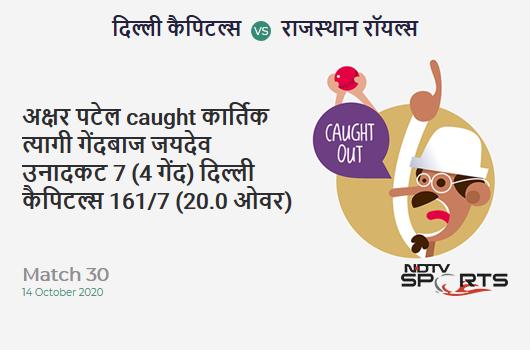 DC vs RR: Match 30: WICKET! Axar Patel c Kartik Tyagi b Jaydev Unadkat 7 (4b, 1x4, 0x6). Delhi Capitals 161/7 (20.0 Ov). CRR: 8.05