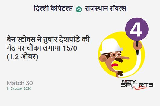 DC vs RR: Match 30: Ben Stokes hits Tushar Deshpande for a 4! Rajasthan Royals 15/0 (1.2 Ov). Target: 162; RRR: 7.88