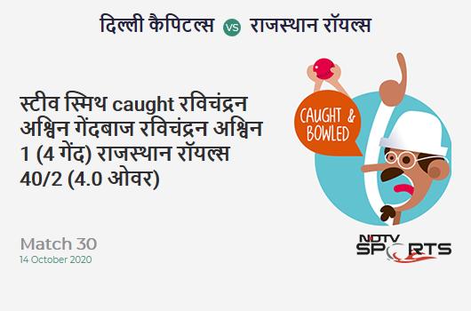 DC vs RR: Match 30: WICKET! Steven Smith c & b Ravichandran Ashwin 1 (4b, 0x4, 0x6). Rajasthan Royals 40/2 (4.0 Ov). Target: 162; RRR: 7.62