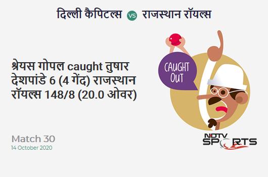DC vs RR: Match 30: WICKET! Shreyas Gopal c sub b Tushar Deshpande 6 (4b, 1x4, 0x6). Rajasthan Royals 148/8 (20.0 Ov). Target: 162; RRR: