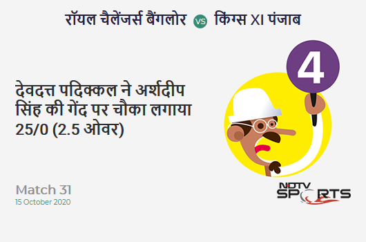 RCB vs KXIP: Match 31: Devdutt Padikkal hits Arshdeep Singh for a 4! Royal Challengers Bangalore 25/0 (2.5 Ov). CRR: 8.82