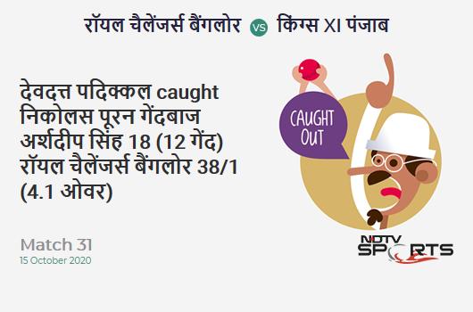 RCB vs KXIP: Match 31: WICKET! Devdutt Padikkal c Nicholas Pooran b Arshdeep Singh 18 (12b, 1x4, 1x6). Royal Challengers Bangalore 38/1 (4.1 Ov). CRR: 9.12