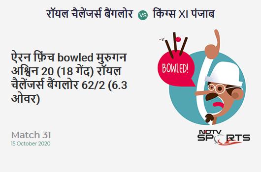 RCB vs KXIP: Match 31: WICKET! Aaron Finch b Murugan Ashwin 20 (18b, 2x4, 1x6). Royal Challengers Bangalore 62/2 (6.3 Ov). CRR: 9.53