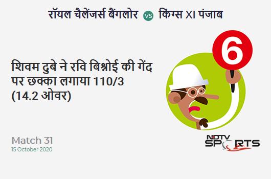 RCB vs KXIP: Match 31: It's a SIX! Shivam Dube hits Ravi Bishnoi. Royal Challengers Bangalore 110/3 (14.2 Ov). CRR: 7.67