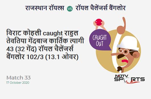 RR vs RCB: Match 33: WICKET! Virat Kohli c Rahul Tewatia b Kartik Tyagi 43 (32b, 1x4, 2x6). Royal Challengers Bangalore 102/3 (13.1 Ov). Target: 178; RRR: 11.12