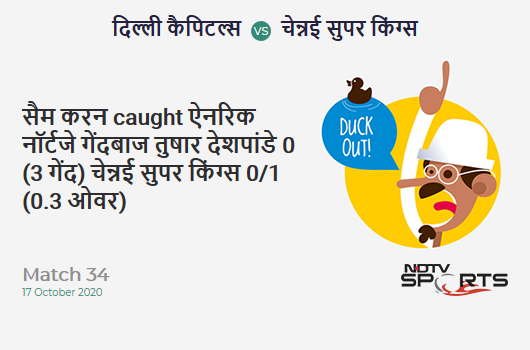 DC vs CSK: Match 34: WICKET! Sam Curran c Anrich Nortje b Tushar Deshpande 0 (3b, 0x4, 0x6). Chennai Super Kings 0/1 (0.3 Ov). CRR: 0