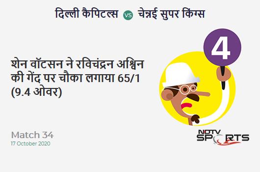 DC vs CSK: Match 34: Shane Watson hits Ravichandran Ashwin for a 4! Chennai Super Kings 65/1 (9.4 Ov). CRR: 6.72