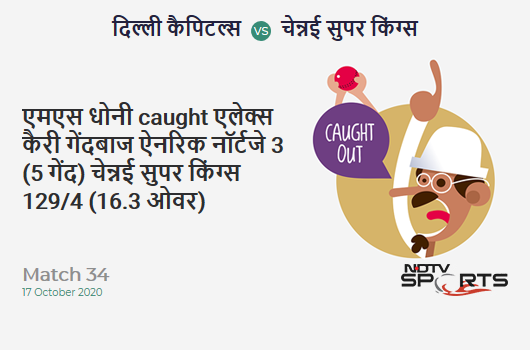 DC vs CSK: Match 34: WICKET! MS Dhoni c Alex Carey b Anrich Nortje 3 (5b, 0x4, 0x6). Chennai Super Kings 129/4 (16.3 Ov). CRR: 7.81