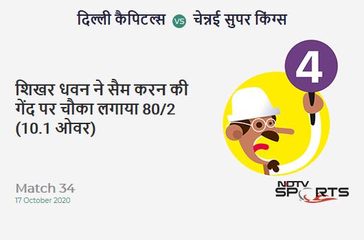 DC vs CSK: Match 34: Shikhar Dhawan hits Sam Curran for a 4! Delhi Capitals 80/2 (10.1 Ov). Target: 180; RRR: 10.17