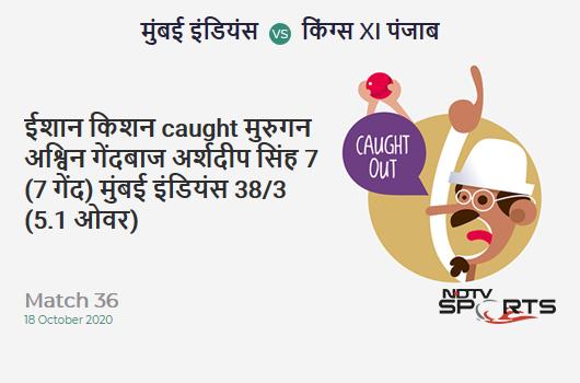 MI vs KXIP: Match 36: WICKET! Ishan Kishan c Murugan Ashwin b Arshdeep Singh 7 (7b, 1x4, 0x6). Mumbai Indians 38/3 (5.1 Ov). CRR: 7.35