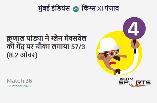 MI vs KXIP: Match 36: Krunal Pandya hits Glenn Maxwell for a 4! Mumbai Indians 57/3 (8.2 Ov). CRR: 6.84