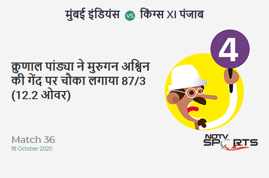 MI vs KXIP: Match 36: Krunal Pandya hits Murugan Ashwin for a 4! Mumbai Indians 87/3 (12.2 Ov). CRR: 7.05