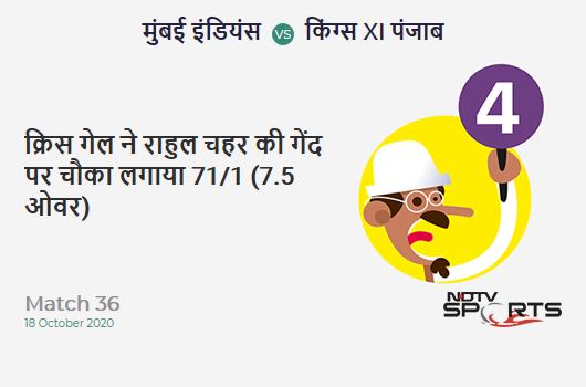 MI vs KXIP: Match 36: Chris Gayle hits Rahul Chahar for a 4! Kings XI Punjab 71/1 (7.5 Ov). Target: 177; RRR: 8.71