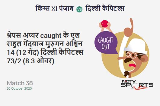 KXIP vs DC: Match 38: WICKET! Shreyas Iyer c KL Rahul b Murugan Ashwin 14 (12b, 0x4, 1x6). Delhi Capitals 73/2 (8.3 Ov). CRR: 8.58