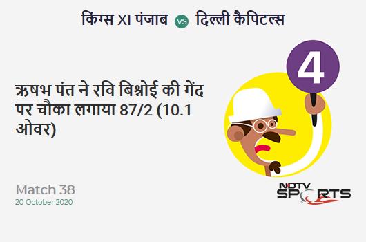 KXIP vs DC: Match 38: Rishabh Pant hits Ravi Bishnoi for a 4! Delhi Capitals 87/2 (10.1 Ov). CRR: 8.55