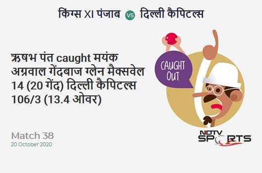 KXIP vs DC: Match 38: WICKET! Rishabh Pant c Mayank Agarwal b Glenn Maxwell 14 (20b, 1x4, 0x6). Delhi Capitals 106/3 (13.4 Ov). CRR: 7.75