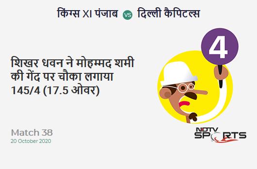 KXIP vs DC: Match 38: Shikhar Dhawan hits Mohammed Shami for a 4! Delhi Capitals 145/4 (17.5 Ov). CRR: 8.13