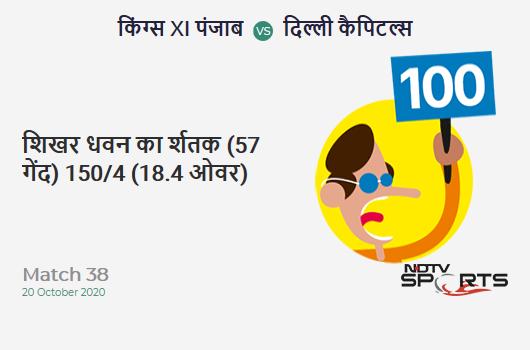 KXIP vs DC: Match 38: It's a 100! Shikhar Dhawan hits a ton (57b, 12x4, 3x6). Delhi Capitals 150/4 (18.4 Ovs). CRR: 8.03