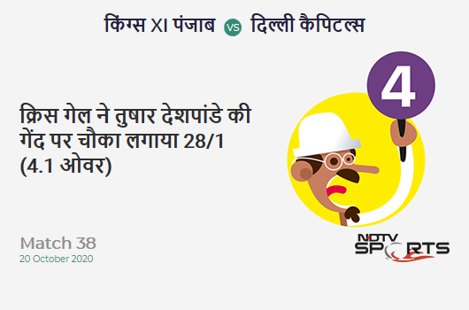 KXIP vs DC: Match 38: Chris Gayle hits Tushar Deshpande for a 4! Kings XI Punjab 28/1 (4.1 Ov). Target: 165; RRR: 8.65