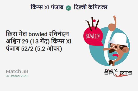 KXIP vs DC: Match 38: WICKET! Chris Gayle b Ravichandran Ashwin 29 (13b, 3x4, 2x6). Kings XI Punjab 52/2 (5.2 Ov). Target: 165; RRR: 7.70