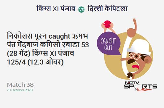 KXIP vs DC: Match 38: WICKET! Nicholas Pooran c Rishabh Pant b Kagiso Rabada 53 (28b, 6x4, 3x6). Kings XI Punjab 125/4 (12.3 Ov). Target: 165; RRR: 5.33