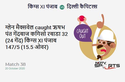 KXIP vs DC: Match 38: WICKET! Glenn Maxwell c Rishabh Pant b Kagiso Rabada 32 (24b, 3x4, 0x6). Kings XI Punjab 147/5 (15.5 Ov). Target: 165; RRR: 4.32