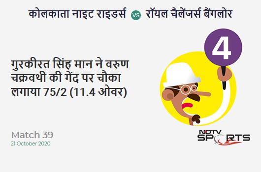 KKR vs RCB: Match 39: Gurkeerat Singh Mann hits Varun Chakravarthy for a 4! Royal Challengers Bangalore 75/2 (11.4 Ov). Target: 85; RRR: 1.2