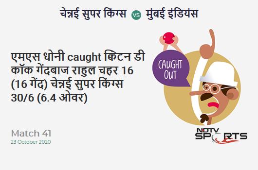 CSK vs MI: Match 41: WICKET! MS Dhoni c Quinton de Kock b Rahul Chahar 16 (16b, 2x4, 1x6). Chennai Super Kings 30/6 (6.4 Ov). CRR: 4.5