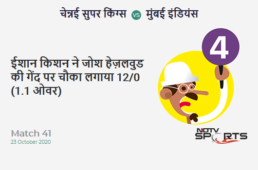 CSK vs MI: Match 41: Ishan Kishan hits Josh Hazlewood for a 4! Mumbai Indians 12/0 (1.1 Ov). Target: 115; RRR: 5.47