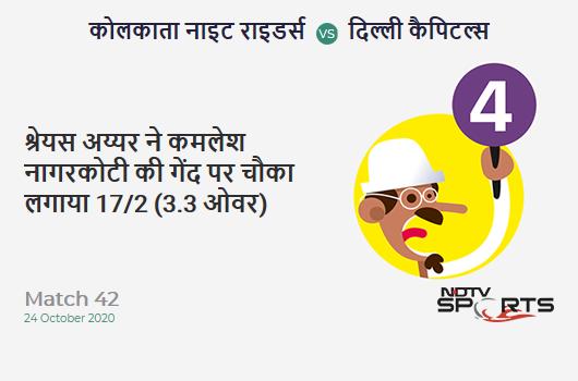KKR vs DC: Match 42: Shreyas Iyer hits Kamlesh Nagarkoti for a 4! Delhi Capitals 17/2 (3.3 Ov). Target: 195; RRR: 10.79
