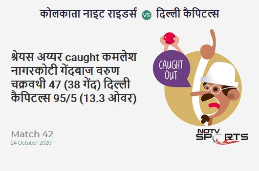KKR vs DC: Match 42: WICKET! Shreyas Iyer c Kamlesh Nagarkoti b Varun Chakravarthy 47 (38b, 5x4, 0x6). Delhi Capitals 95/5 (13.3 Ov). Target: 195; RRR: 15.38
