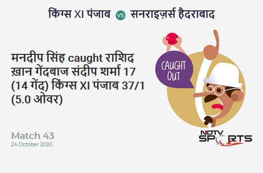 KXIP vs SRH: Match 43: WICKET! Mandeep Singh c Rashid Khan b Sandeep Sharma 17 (14b, 1x4, 0x6). Kings XI Punjab 37/1 (5.0 Ov). CRR: 7.4