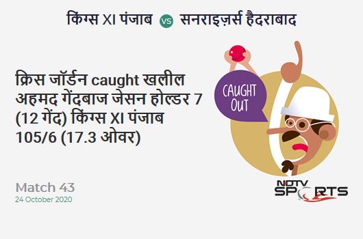 KXIP vs SRH: Match 43: WICKET! Chris Jordan c Khaleel Ahmed b Jason Holder 7 (12b, 0x4, 0x6). Kings XI Punjab 105/6 (17.3 Ov). CRR: 6