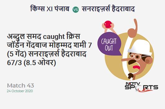 KXIP vs SRH: Match 43: WICKET! Abdul Samad c Chris Jordan b Mohammed Shami 7 (5b, 1x4, 0x6). Sunrisers Hyderabad 67/3 (8.5 Ov). Target: 127; RRR: 5.37