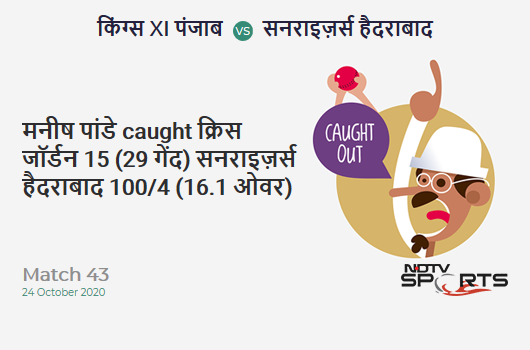 KXIP vs SRH: Match 43: WICKET! Manish Pandey c sub b Chris Jordan 15 (29b, 0x4, 0x6). Sunrisers Hyderabad 100/4 (16.1 Ov). Target: 127; RRR: 7.04