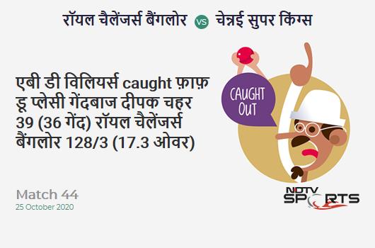 RCB vs CSK: Match 44: WICKET! AB de Villiers c Faf du Plessis b Deepak Chahar 39 (36b, 4x4, 0x6). Royal Challengers Bangalore 128/3 (17.3 Ov). CRR: 7.31
