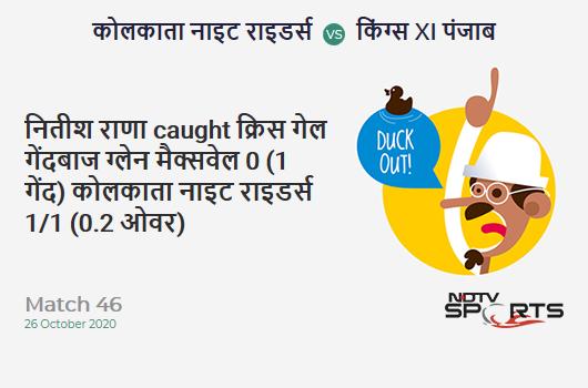 KKR vs KXIP: Match 46: WICKET! Nitish Rana c Chris Gayle b Glenn Maxwell 0 (1b, 0x4, 0x6). Kolkata Knight Riders 1/1 (0.2 Ov). CRR: 3