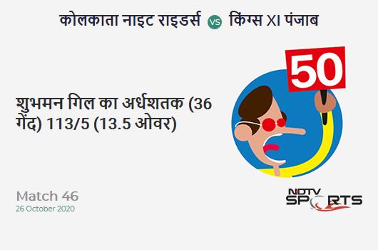 KKR vs KXIP: Match 46: FIFTY! Shubman Gill completes 50 (36b, 2x4, 4x6). Kolkata Knight Riders 113/5 (13.5 Ovs). CRR: 8.16