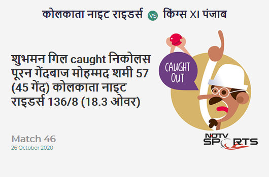 KKR vs KXIP: Match 46: WICKET! Shubman Gill c Nicholas Pooran b Mohammed Shami 57 (45b, 3x4, 4x6). Kolkata Knight Riders 136/8 (18.3 Ov). CRR: 7.35