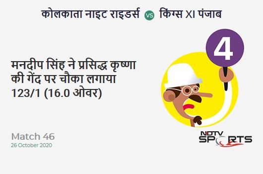 KKR vs KXIP: Match 46: Mandeep Singh hits Prasidh Krishna for a 4! Kings XI Punjab 123/1 (16.0 Ov). Target: 150; RRR: 6.75
